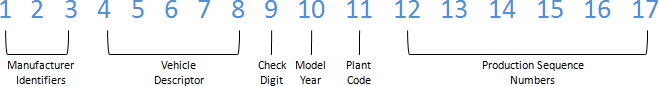 VIN number info